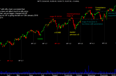 nifty-chart-with-iip