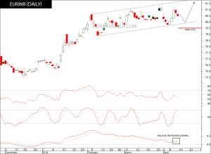 forex eurinr signals chart