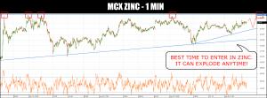 free zinc tips
