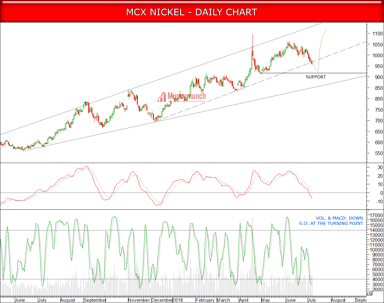 nickel tips chart