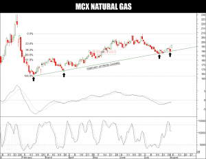natural gas tips chart