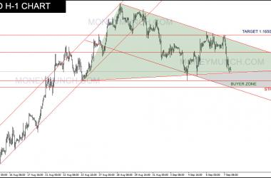 eurusd moneymunch forecast