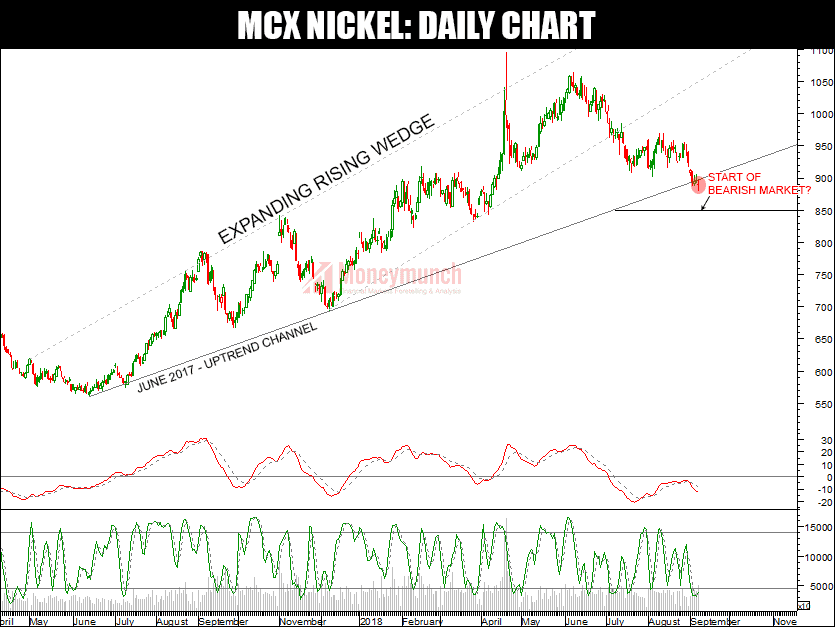 free nickel tips chart