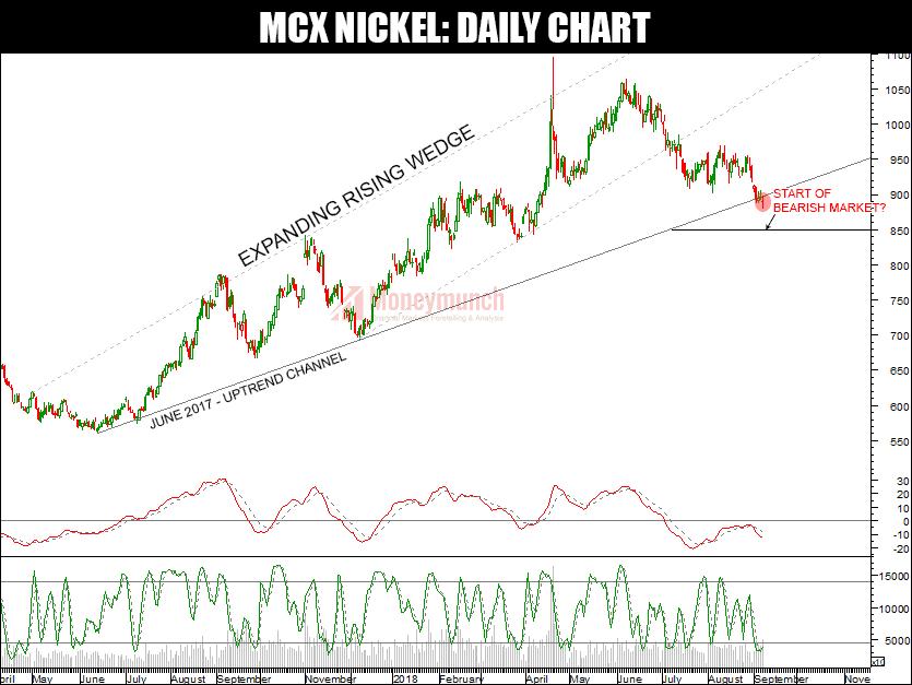 free nickel tips chart