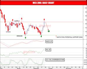 zinc tips chart
