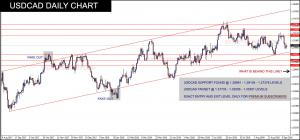 free forex USDCAD index forecast