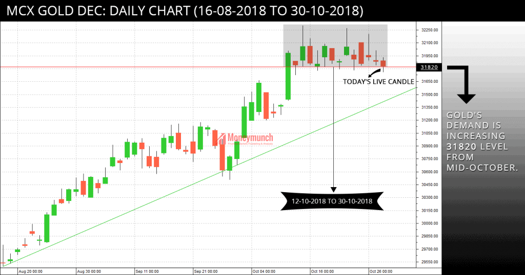 free gold tips chart