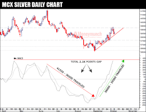 silver tips chart