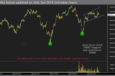 nifty-chart-intraday