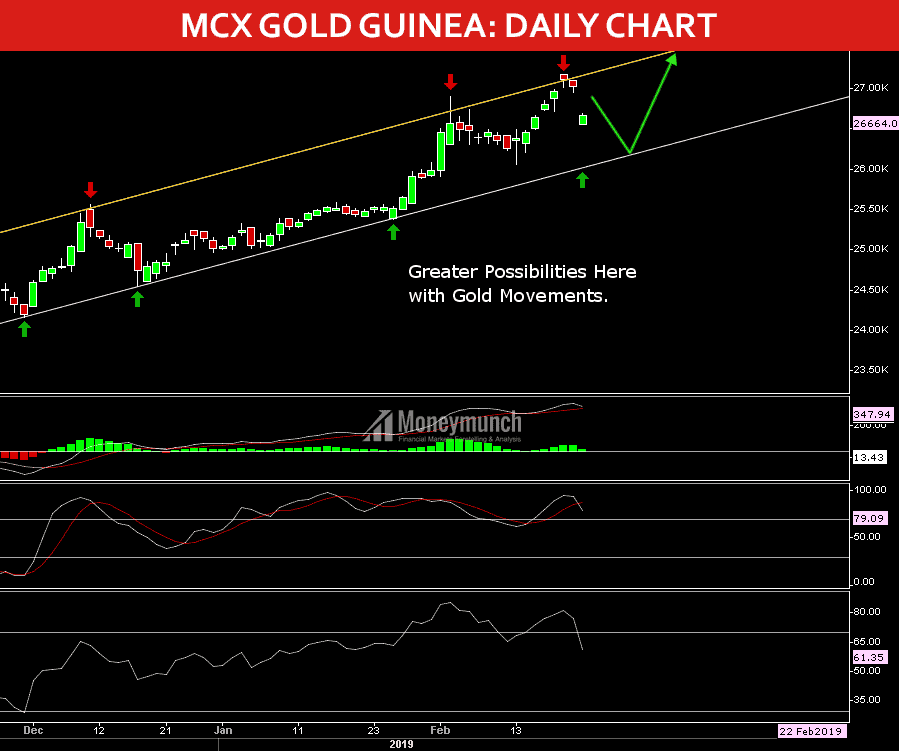 free gold guinea tips charts