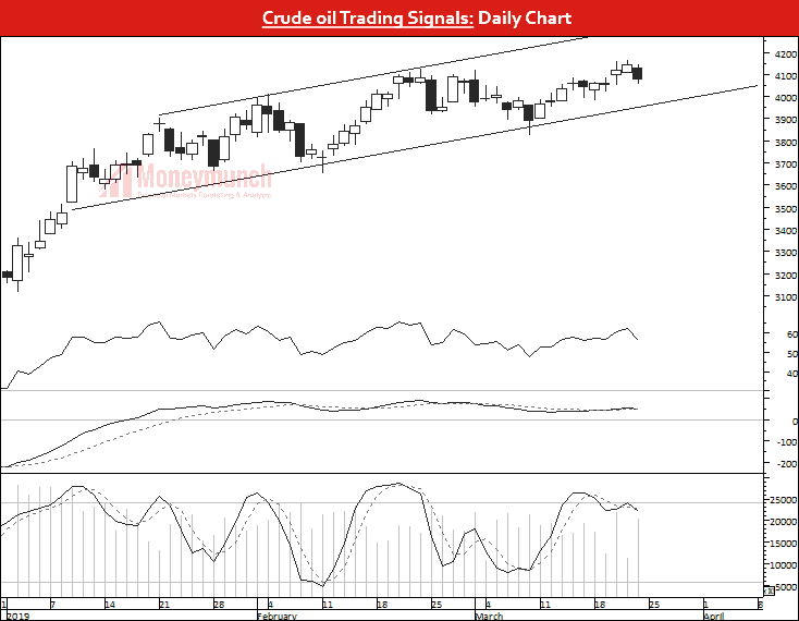 commodity crude oil tips charts