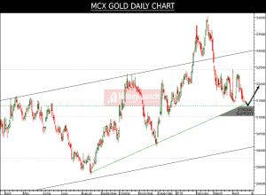 gold tips charts