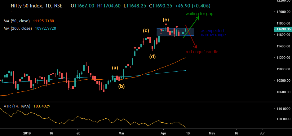 nifty-daily-chart-with-view