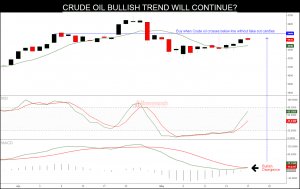 crude oil tips charts