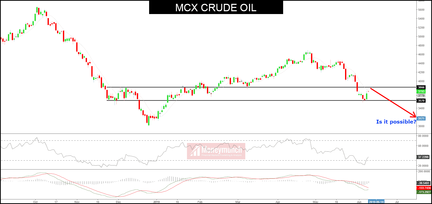 free crude oil tips charts