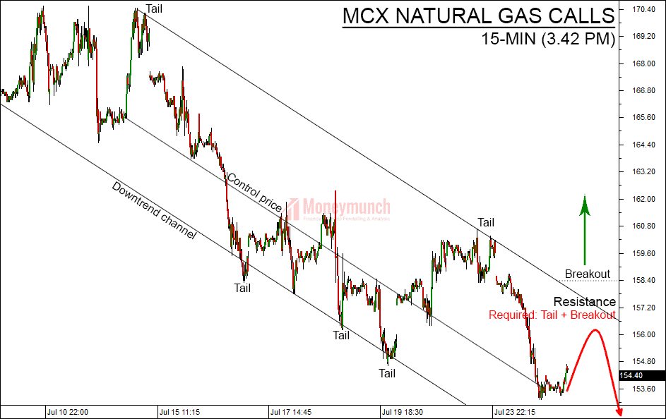 free natural gas tips charts