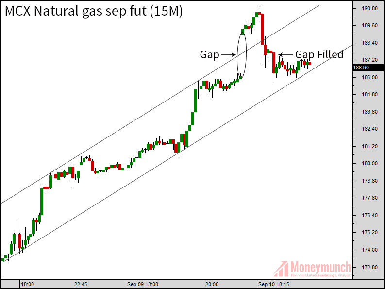 natural gas tips charts