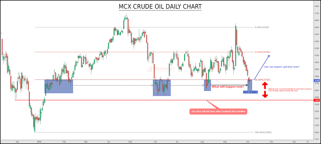 crude oil tips chart