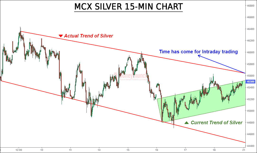 free silver tips chart