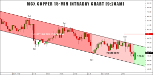 free copper tips chart