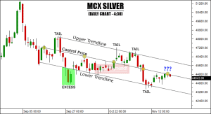 free silver tips charts