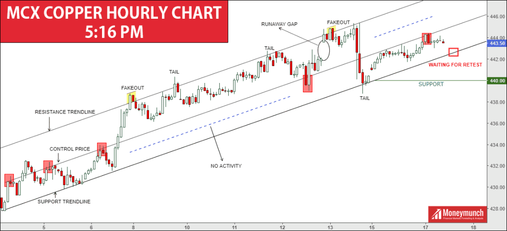 free copper tips charts