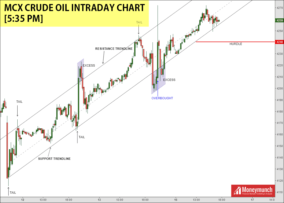 free crude oil chart tips