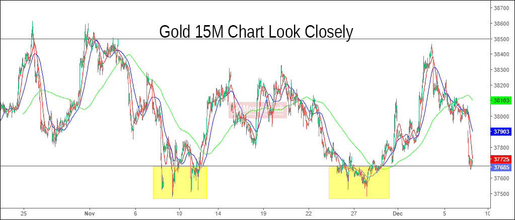 gold intraday chart calls