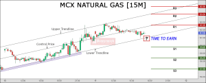 free natural gas chart tips