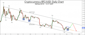 free forex btc usd trading alerts