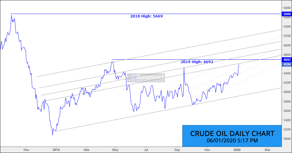 free mcx crude oil tips chart