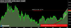 gold futures cfd chart calls