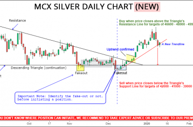free silver calls chart