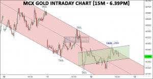 free gold chart calls