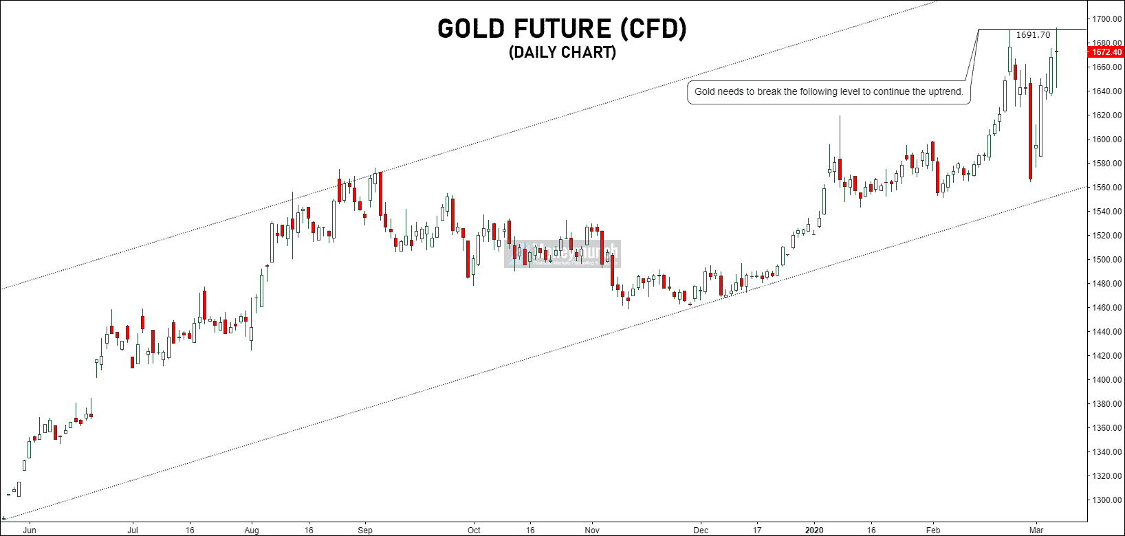 comex gold future chart tips