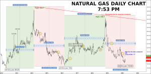 natural gas long-term tips & chart