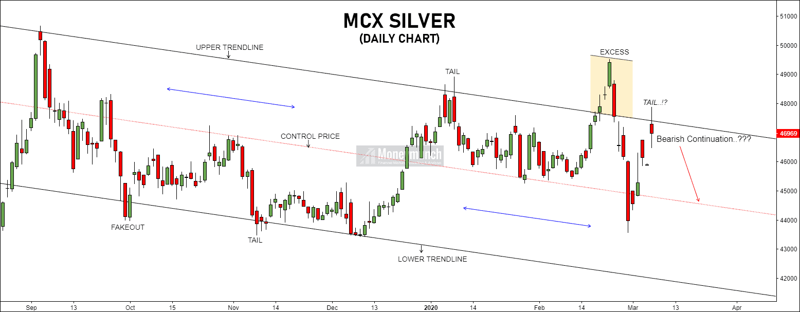 free silver chart calls