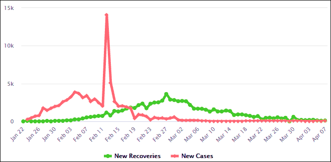 New Cases vs Recoveries China
