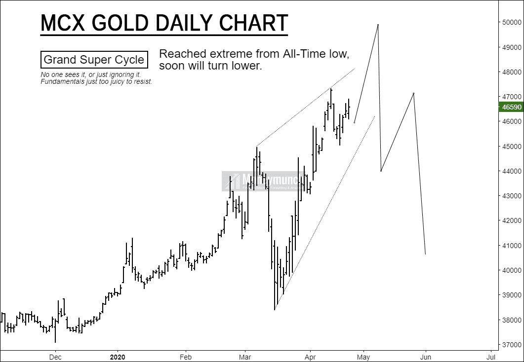 gold daily chart tips
