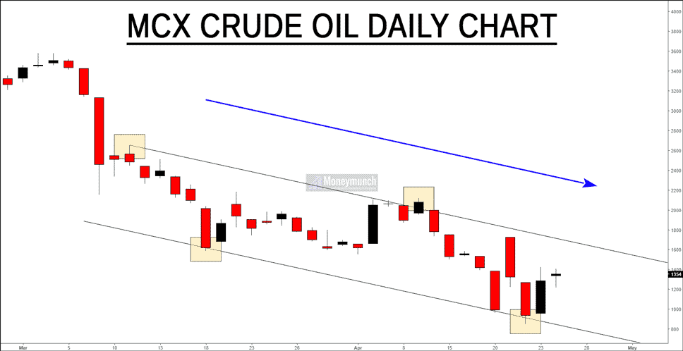free crudeoil tips chart