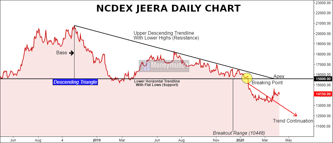 commodity jeera tips chart