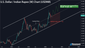 free usdinr forex tips chart