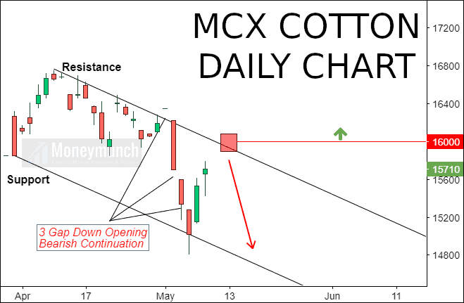 mcx cotton tips chart