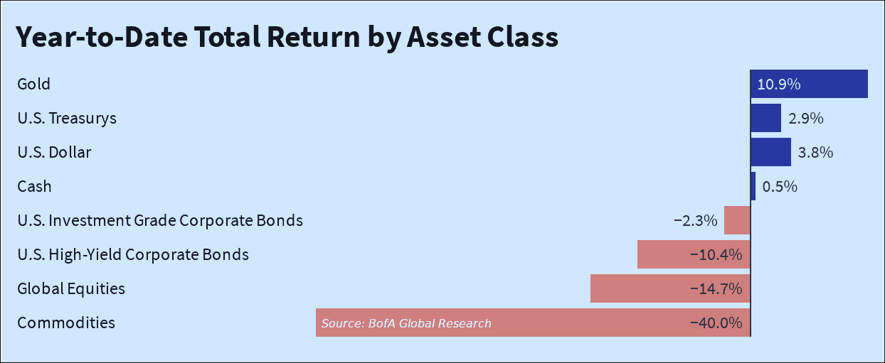 gold total return by asset class