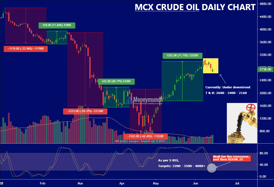 free crude oil tips chart