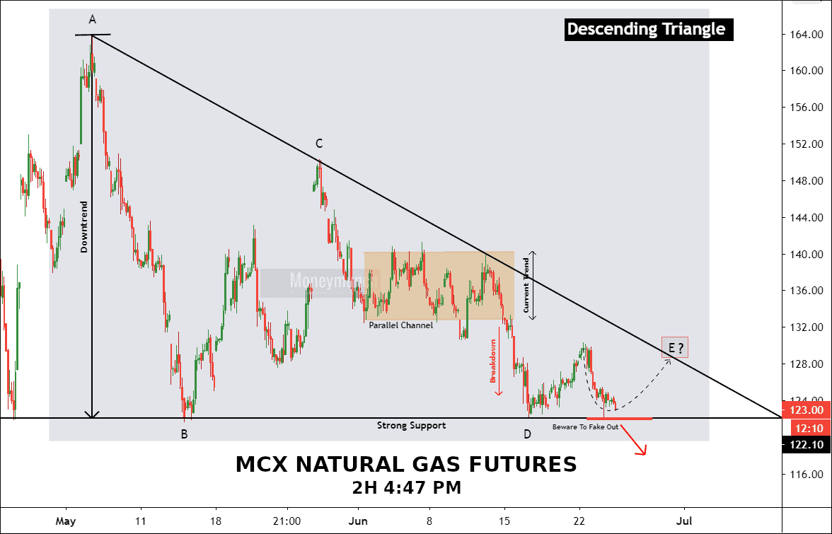 free mcx natural gas tips chart