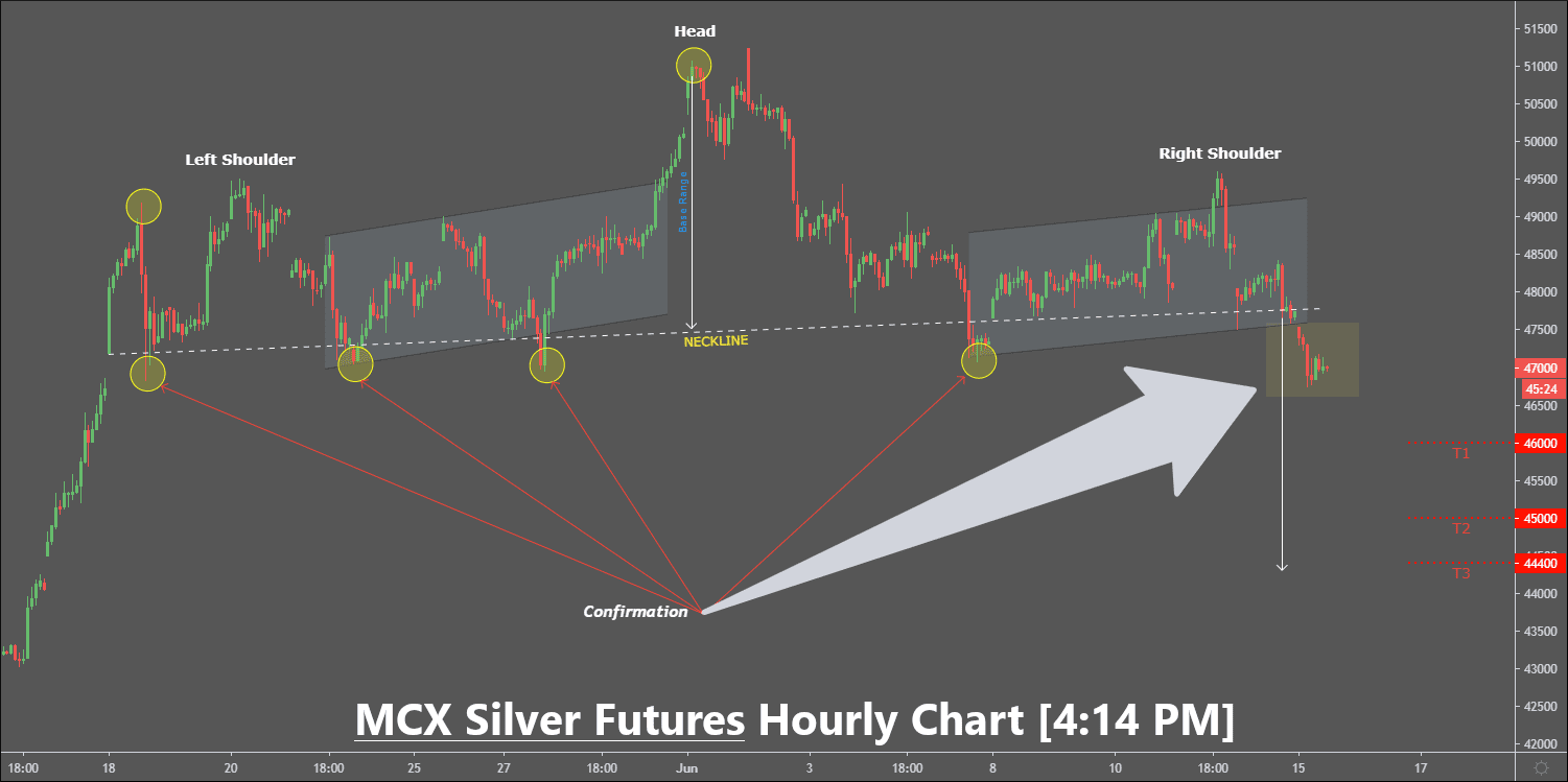 free mcx silver tips & chart