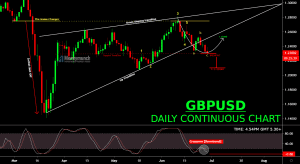 free forex gbpusd chart tips
