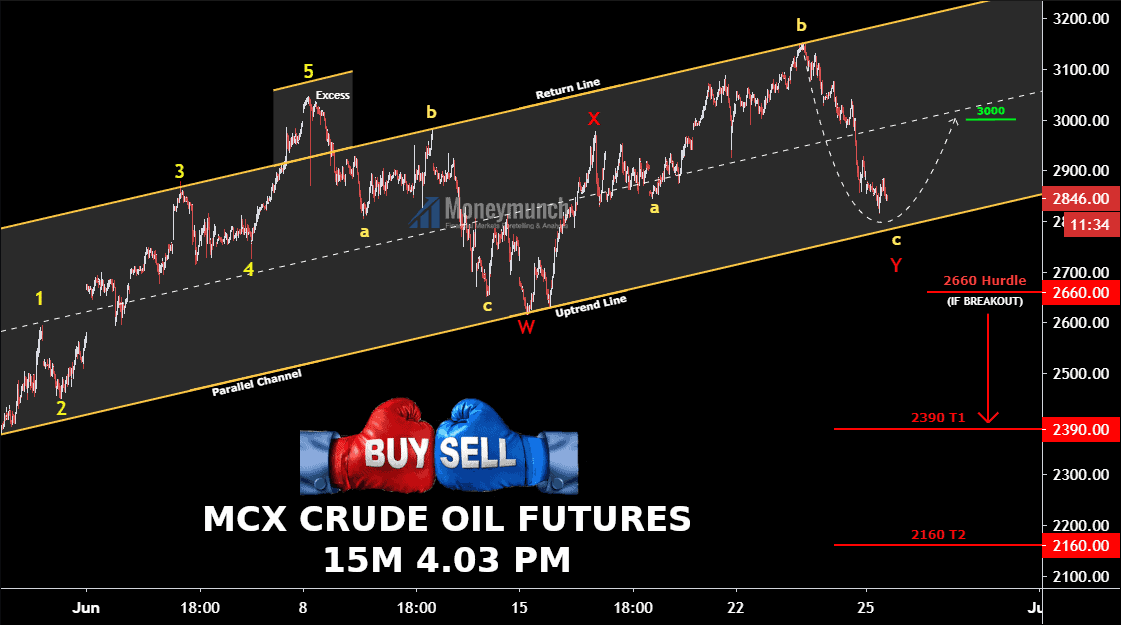 free commodity crude oil tips & chart