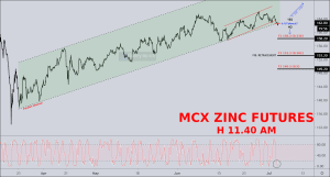 free commodity zinc tips chart